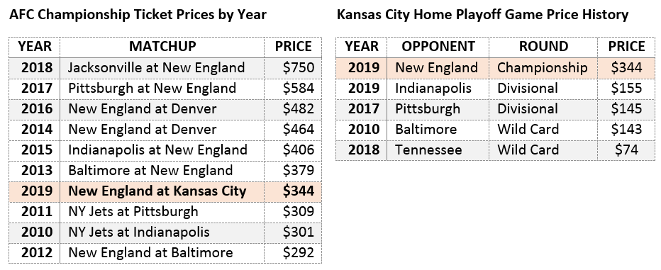 afc championship ticket prices by year