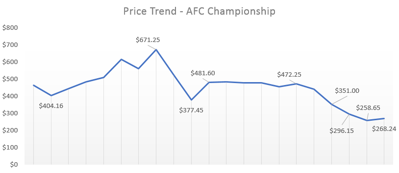 afc championship ticket prices