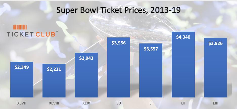 Super Bowl Preise