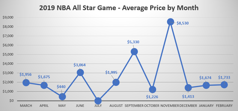 NBA All Star Game 2019 price trend by month