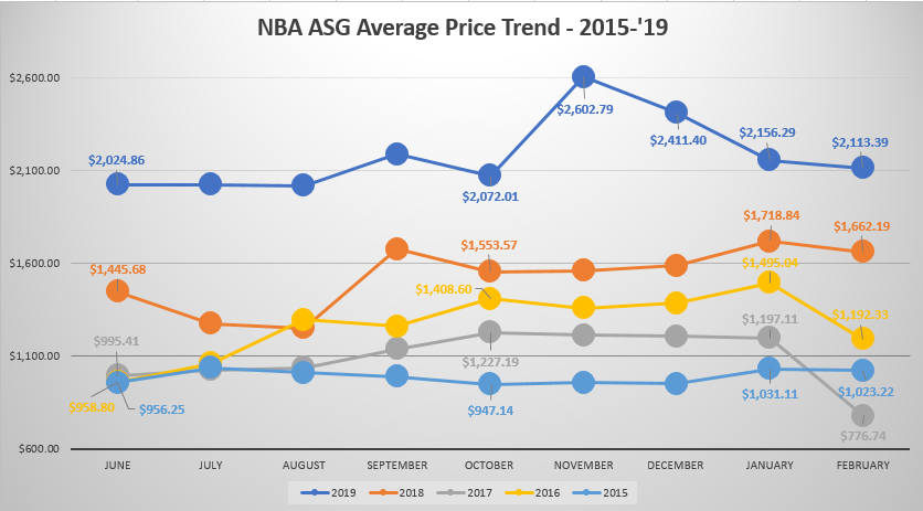 NBA All Star Game ticket price trend 2015-2019