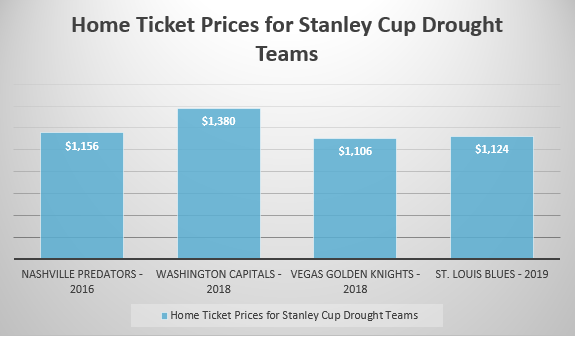 Stanley Cup Drought Teams Ticket Prices