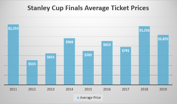 Stanley Cup Finals Ticket Prices 2011-2019
