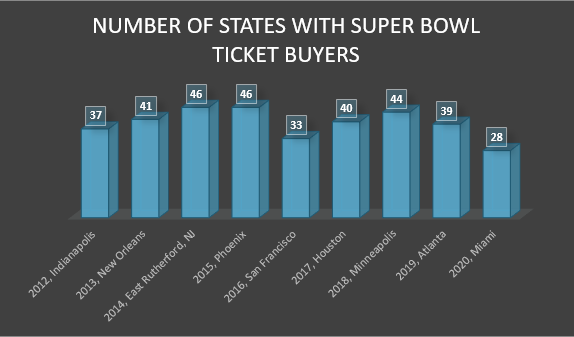 Super Bowl Buyers: States represented per Super Bowl host city